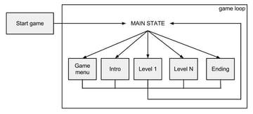 Definition of game loop