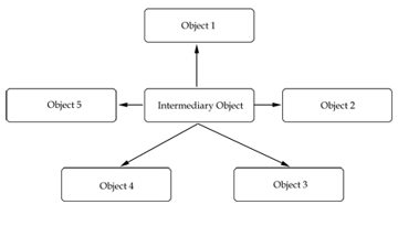 A loosely coupled system