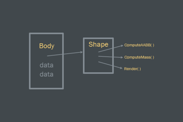 Body and Shape interface.