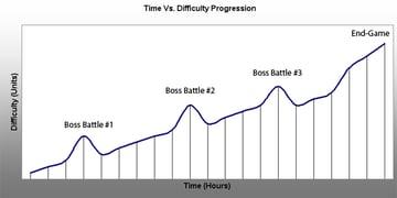 TimeVSDifficultyProgression