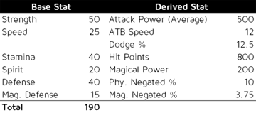 Our spiky-haired protagonist's stats.