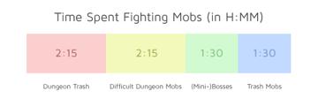Time_split_fighting_mobs