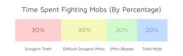 Percentage_split_time_fighting_mobs