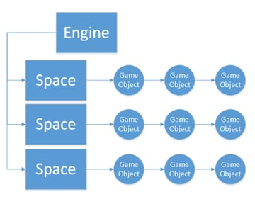 Diagram showing the simple organization of game objects into isolated containers.