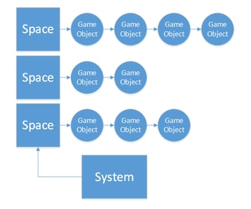 Diagram exemplifying the simplicity of allowing a system to operate upon a space as input.