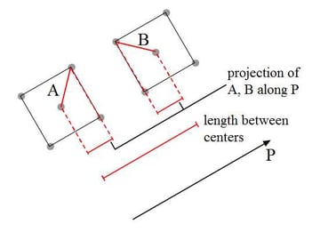 oriented boxes