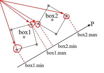 projection if boxes are not oriented accordingly