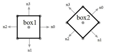 normals of boxes