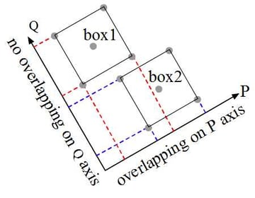 overlappings on axes