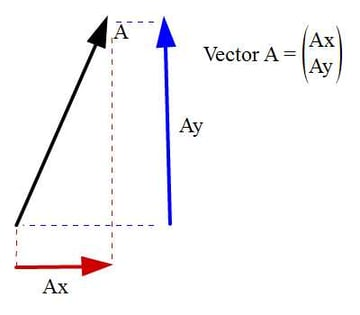 Vector definition