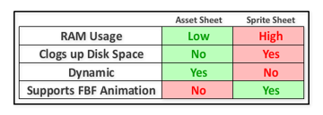 Gamedev Animation With Asset-Sheets: An Alternative to Blitting