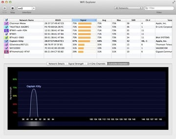 Because 5Ghz is still not in widespread use we find that there are far fewer networks