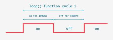 Digital Wave diagram showing the delay() function