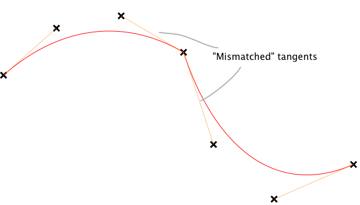 Tangents are the junction of two Bezier segments are