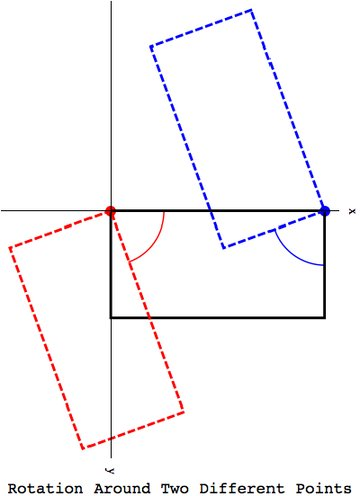Rotation wrt two different anchor points