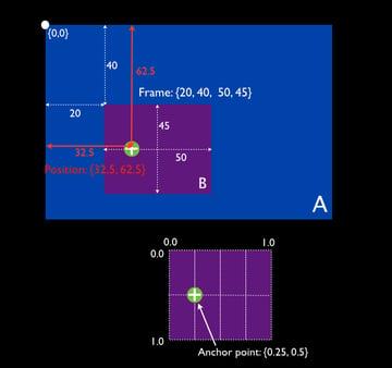Layer geometry