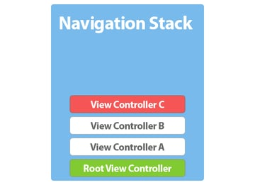 Navigation Controllers and View Controller Hierarchies - The Navigation Stack of a Navigation Controller - Figure 11