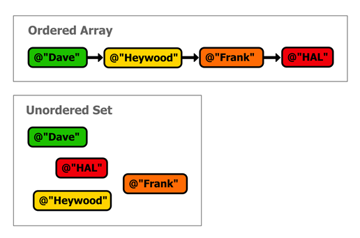 Figure 17 Ordered arrays vs unordered sets