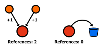 Figure 19 Counting references to an object