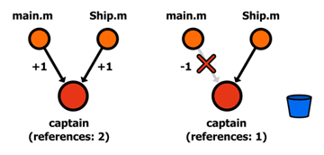 Figure 23 Strong reference to the captain value