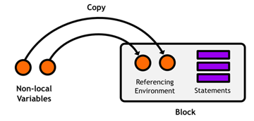 Figure 37 Storing non-local variables in a reference table