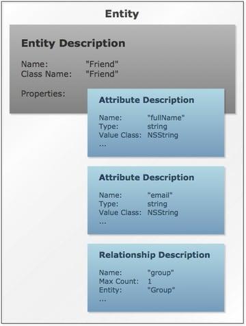 iphone core data diagram