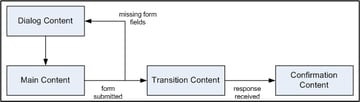 Content transitions