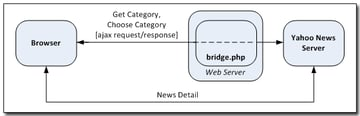 Request/Response model