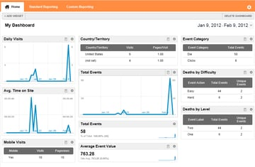 Google Analytics Dashboard summaries