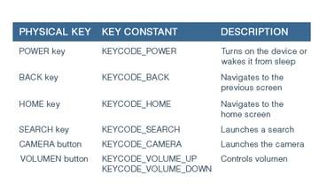 Table of Keys