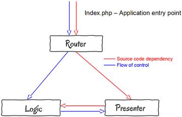 oo_dip_class_diagram