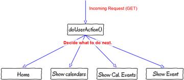 procedural_schema