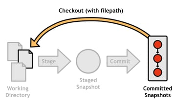 Figure 13: Reverting a file with git checkout