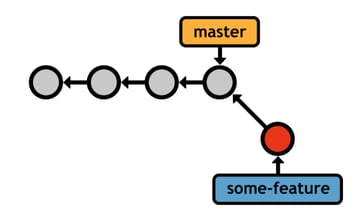 Figure 20: Committing on the some-feature branch