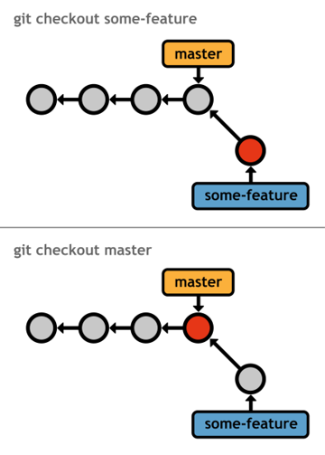 Figure 21: Checking out different branches