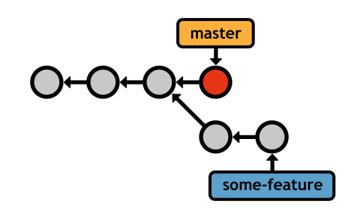 Figure 26: Before the 3-way merge