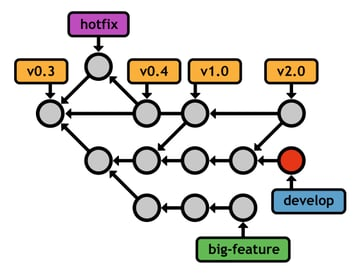 Figure 30: Patching master with a hotfix branch