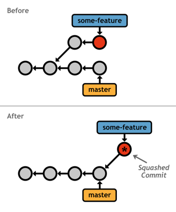 Figure 33: Interactively rebasing the some-feature branch