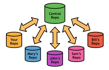 Figure 38: The centralized workflow with many developers