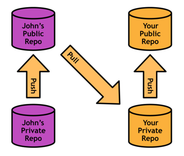 Figure 41: Integrating changes from John's public repository