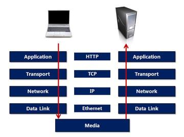 Figure 4 Protocol layers