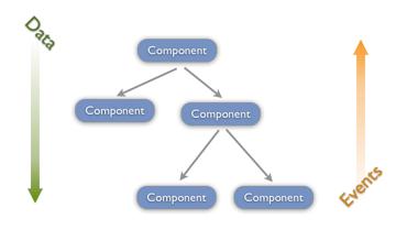 data-event-flow