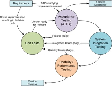 Unit Testing as Part of a Comprehensive Test Approach