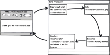 Zend Framework default routing cycle