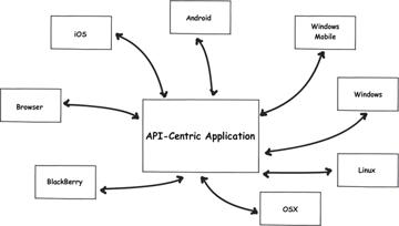 API-Centric Application Diagram