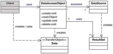 The DAO Design Pattern
