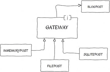 Gateway Pattern