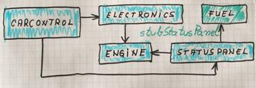 Test stub in context schema