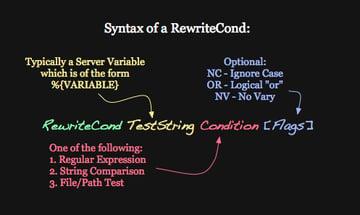 Syntax of RewriteCond