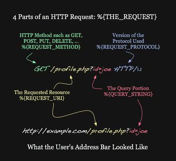 Full URL Analysis